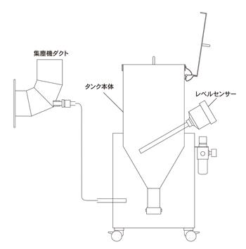 炭酸カルシウム供給装置(着火予防)