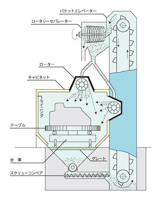 D型ショットブラストマシン(台車式)